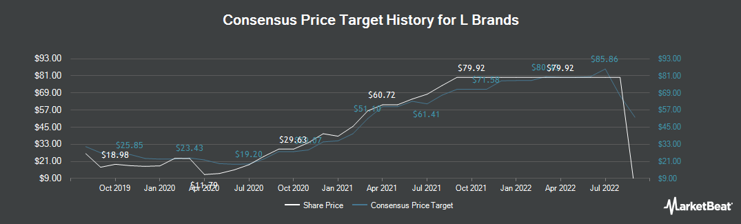 Price Target History for L Brands (NYSE:LB)