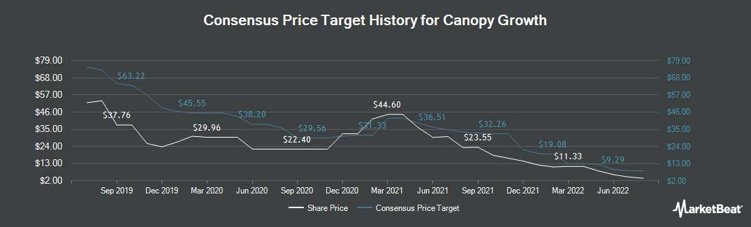 Price Target History for Canopy Growth (TSE:WEED)