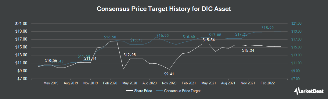 Price Target History for DIC Asset (ETR:DIC)