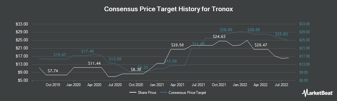 Price Target History for Tronox (NYSE:TROX)