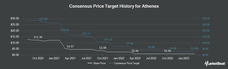 Price Target History for Athenex (NASDAQ:ATNX)