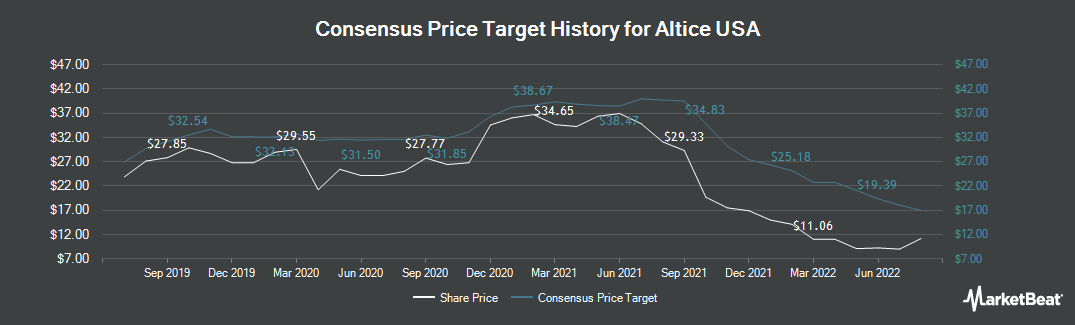 Price Target History for Altice USA (NYSE:ATUS)