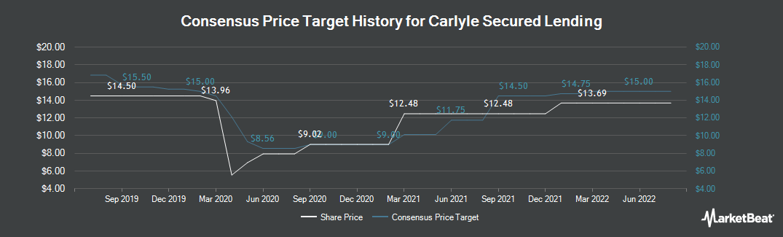 Price Target History for TCG BDC (NASDAQ:CGBD)