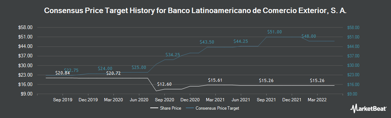 Price Target History for Banco Latinoamericano de Comercio Exterior (NYSE:BLX)