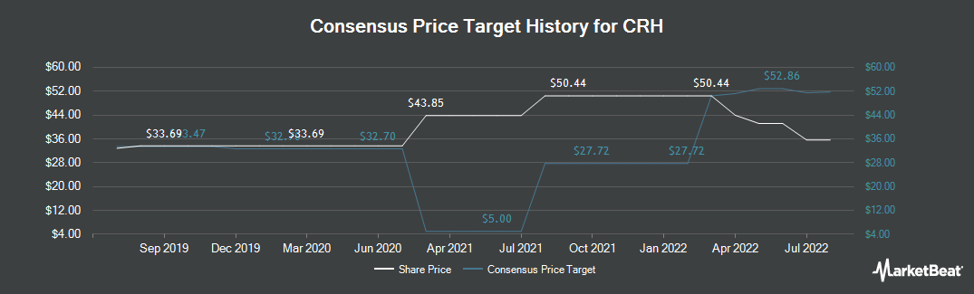 Price Target History for CRH (NYSE:CRH)