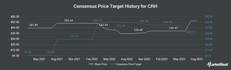 Price Target History for Crh Plc (NYSE:CRH)
