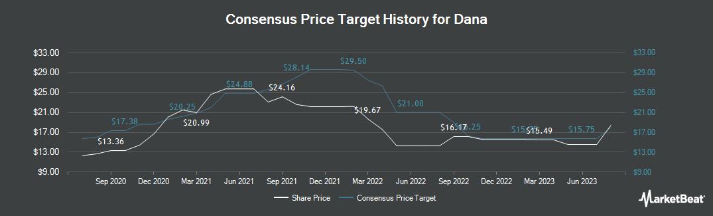 Price Target History for Dana (NYSE:DAN)