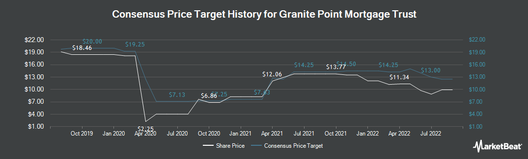 Price Target History for Granite Point Mortgage Trust (NYSE:GPMT)