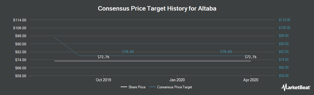 Price Target History for Altaba (NASDAQ:AABA)