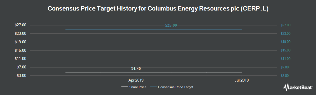Price Target History for Columbus Energy Resources PLC (LON:CERP)
