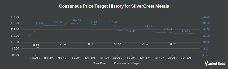 Price Target History for SilverCrest Metals (CVE:SIL)