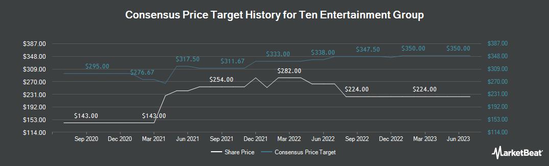Price Target History for Ten Entertainment Group (LON:TEG)