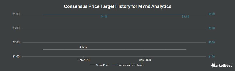 Price Target History for CNS Response (NASDAQ:MYND)