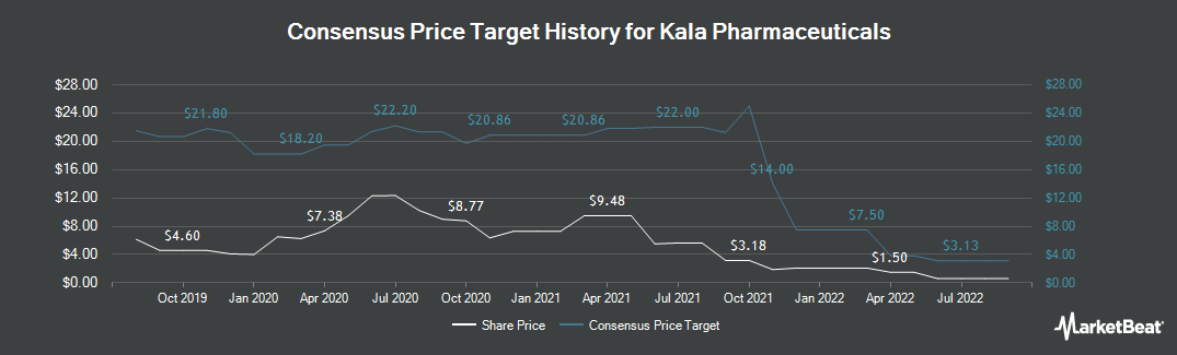 Price Target History for Kala Pharmaceuticals (NASDAQ:KALA)