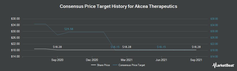 Price Target History for Akcea Therapeutics (NASDAQ:AKCA)