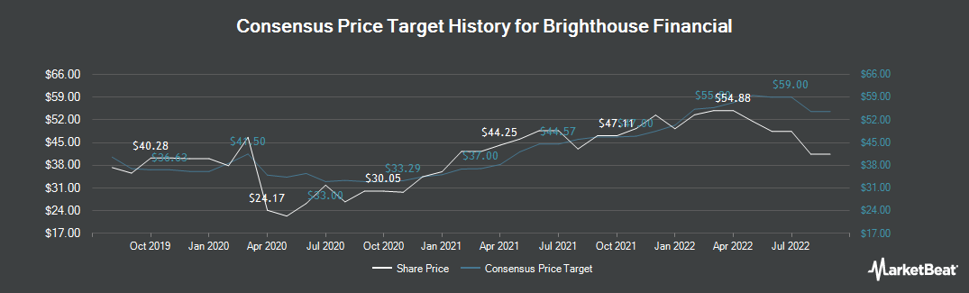Price Target History for Brighthouse Financial (NASDAQ:BHF)