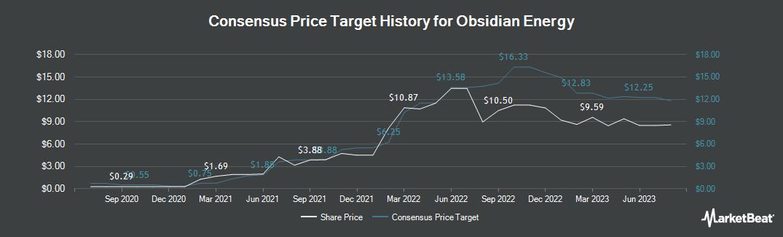 Price Target History for Obsidian Energy (TSE:OBE)