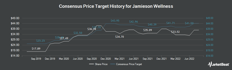 Price Target History for Jamieson Laboratories (TSE:JWEL)