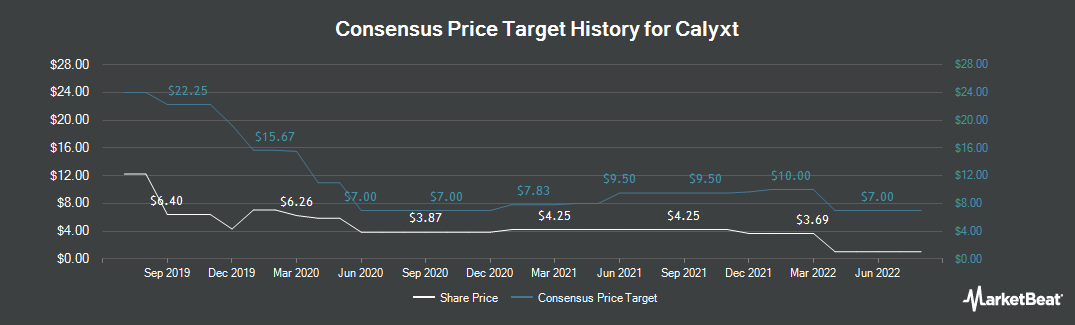 Price Target History for Calyxt (NASDAQ:CLXT)