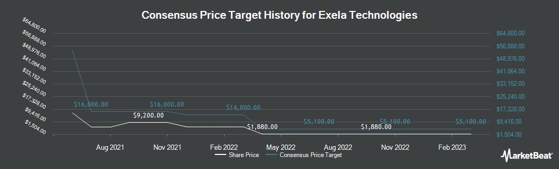 Price Target History for Exela Technologies (NASDAQ:XELA)