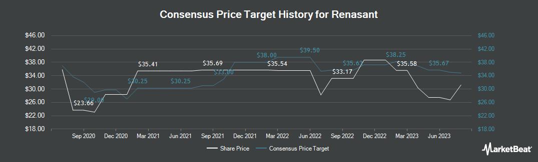 Price Target History for Renasant (NASDAQ:RNST)