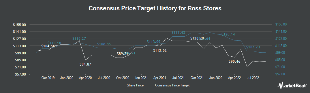 Price Target History for Ross Stores (NASDAQ:ROST)