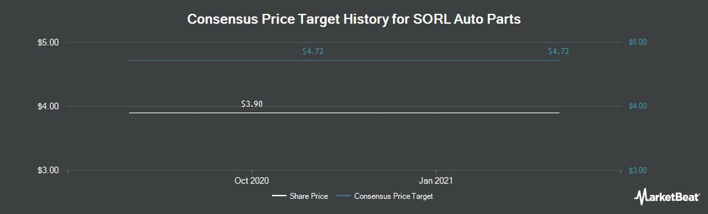 Price Target History for Sorl Auto Parts (NASDAQ:SORL)