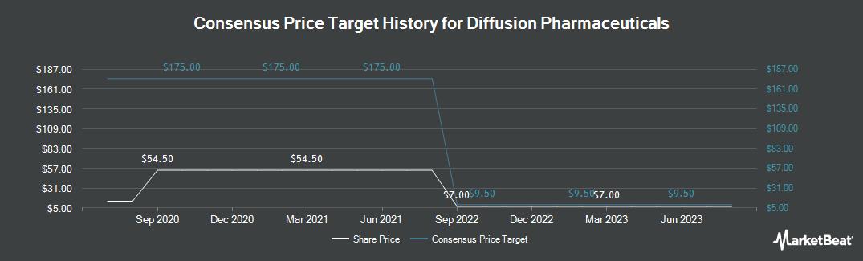 Price Target History for RestorGenex Corp. (NASDAQ:DFFN)