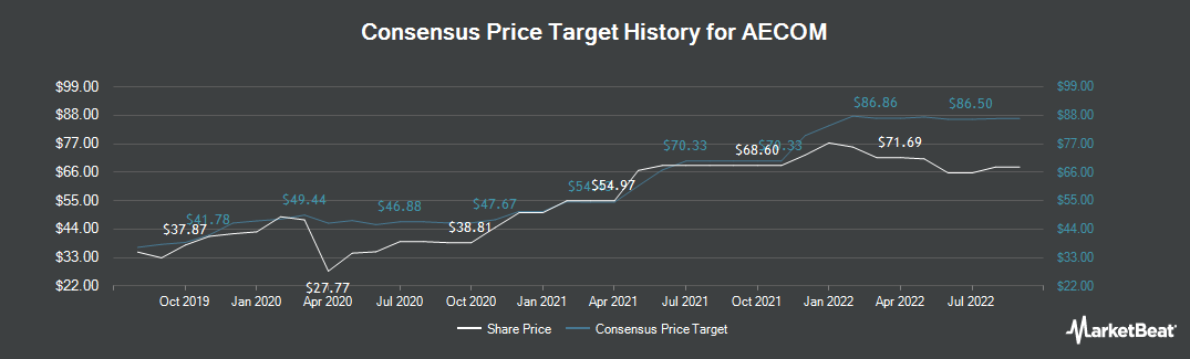 Price Target History for AECOM (NYSE:ACM)