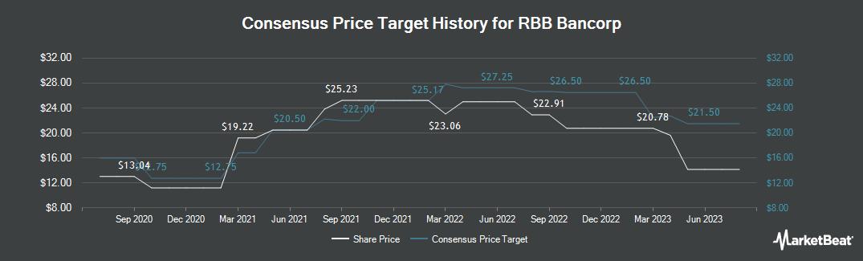 Price Target History for RBB Bancorp (NASDAQ:RBB)