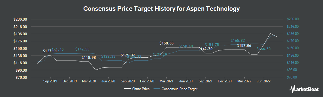 Price Target History for Aspen Technology (NASDAQ:AZPN)