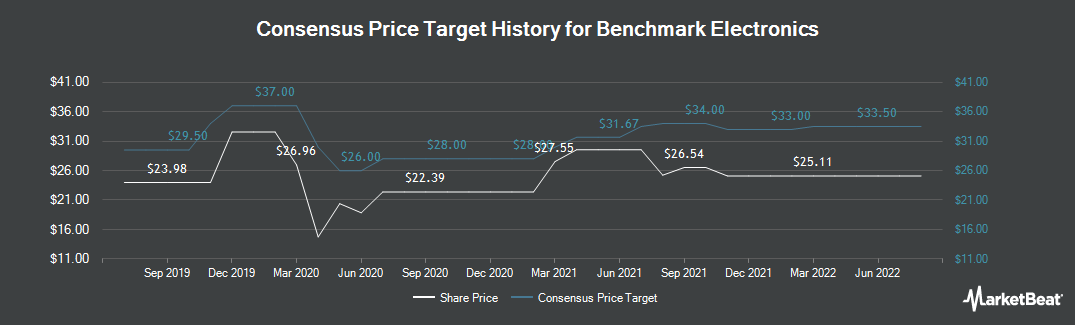 Price Target History for Benchmark Electronics (NYSE:BHE)