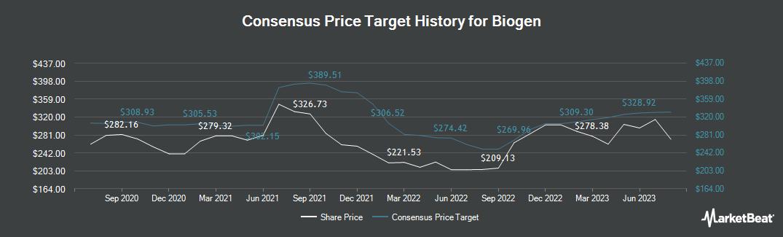 Price Target History for Biogen (NASDAQ:BIIB)