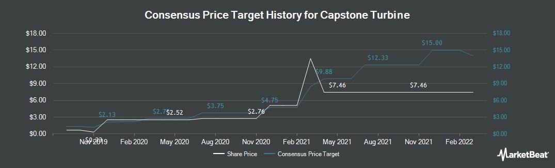 Price Target History for Capstone Turbine (NASDAQ:CPST)