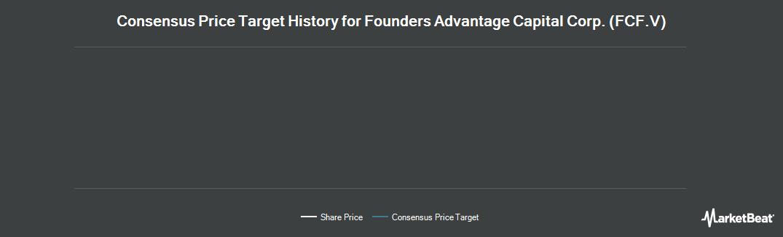 Price Target History for Founders Advantage Capital (CVE:FCF)