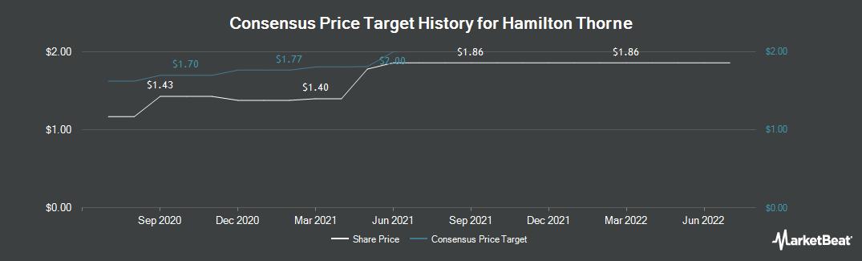 Price Target History for Hamilton Thorne (CVE:HTL)