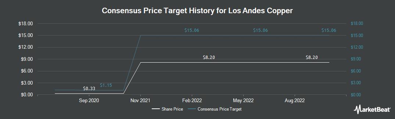 Price Target History for Los Andes Copper (CVE:LA)