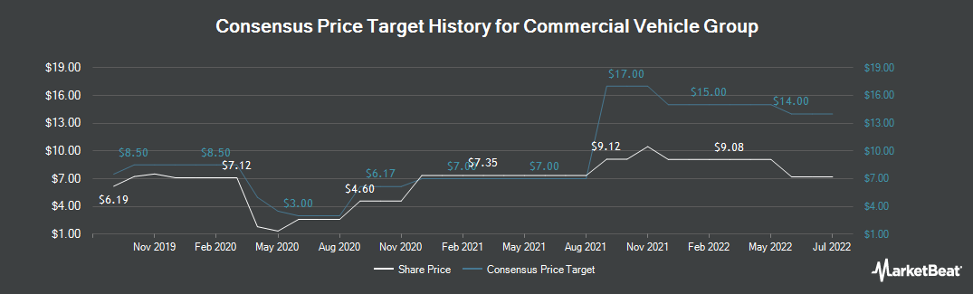Price Target History for Commercial Vehicle Group (NASDAQ:CVGI)