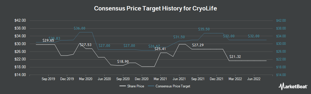Price Target History for CryoLife (NYSE:CRY)