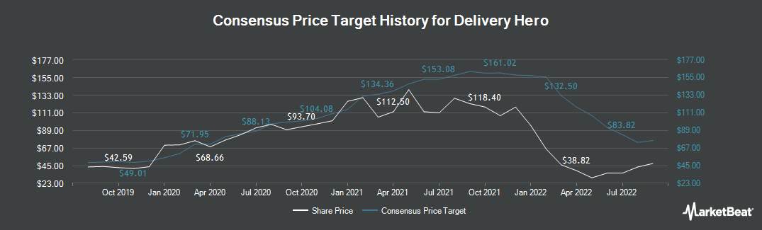 Price Target History for Delivery Hero (ETR:DHER)