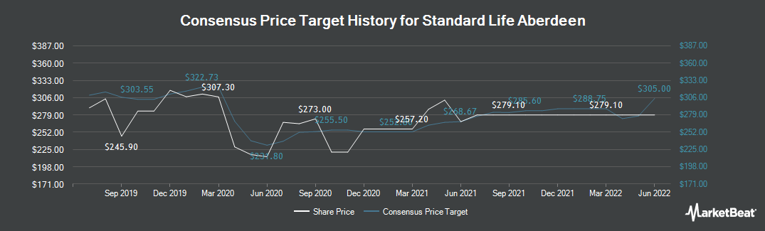 Price Target History for Standard Life Aberdeen (LON:SLA)