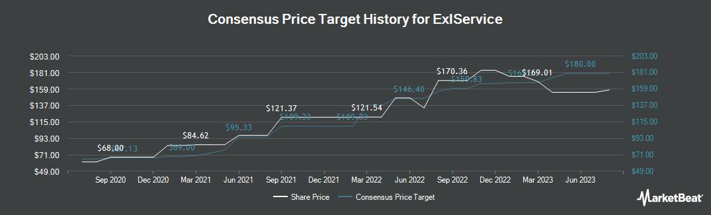 Price Target History for ExlService (NASDAQ:EXLS)
