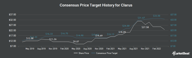 Price Target History for Clarus (NASDAQ:CLAR)