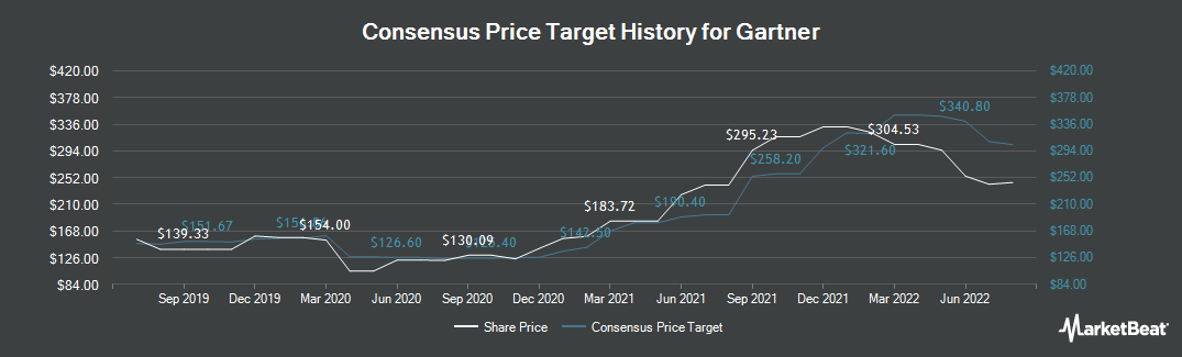 Price Target History for Gartner (NYSE:IT)