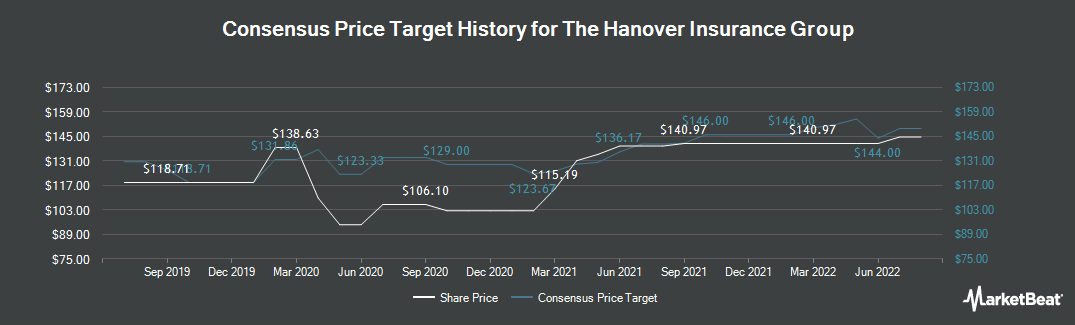 Price Target History for The Hanover Insurance Group (NYSE:THG)