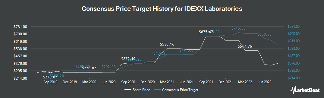 Price Target History for IDEXX Laboratories (NASDAQ:IDXX)