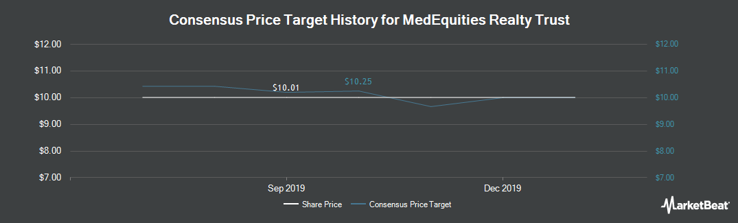 Price Target History for MedEquities Realty Trust (NYSE:MRT)