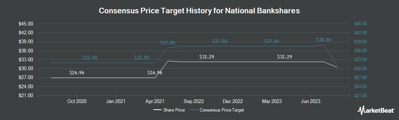 Price Target History for National Bankshares (NASDAQ:NKSH)