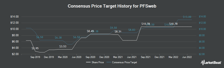 Price Target History for PFSweb (NASDAQ:PFSW)