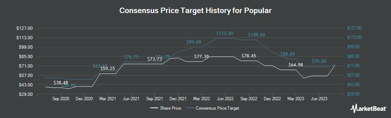 Price Target History for Popular (NASDAQ:BPOP)